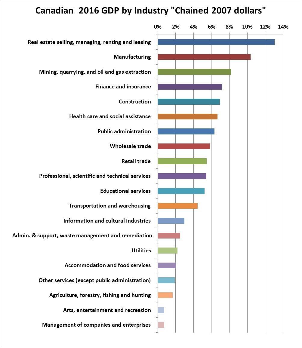 GDP-2016-by-industry - PrimePropertiesTO