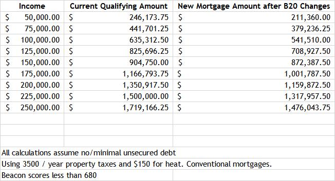 mortgage amounts primepropertiesto